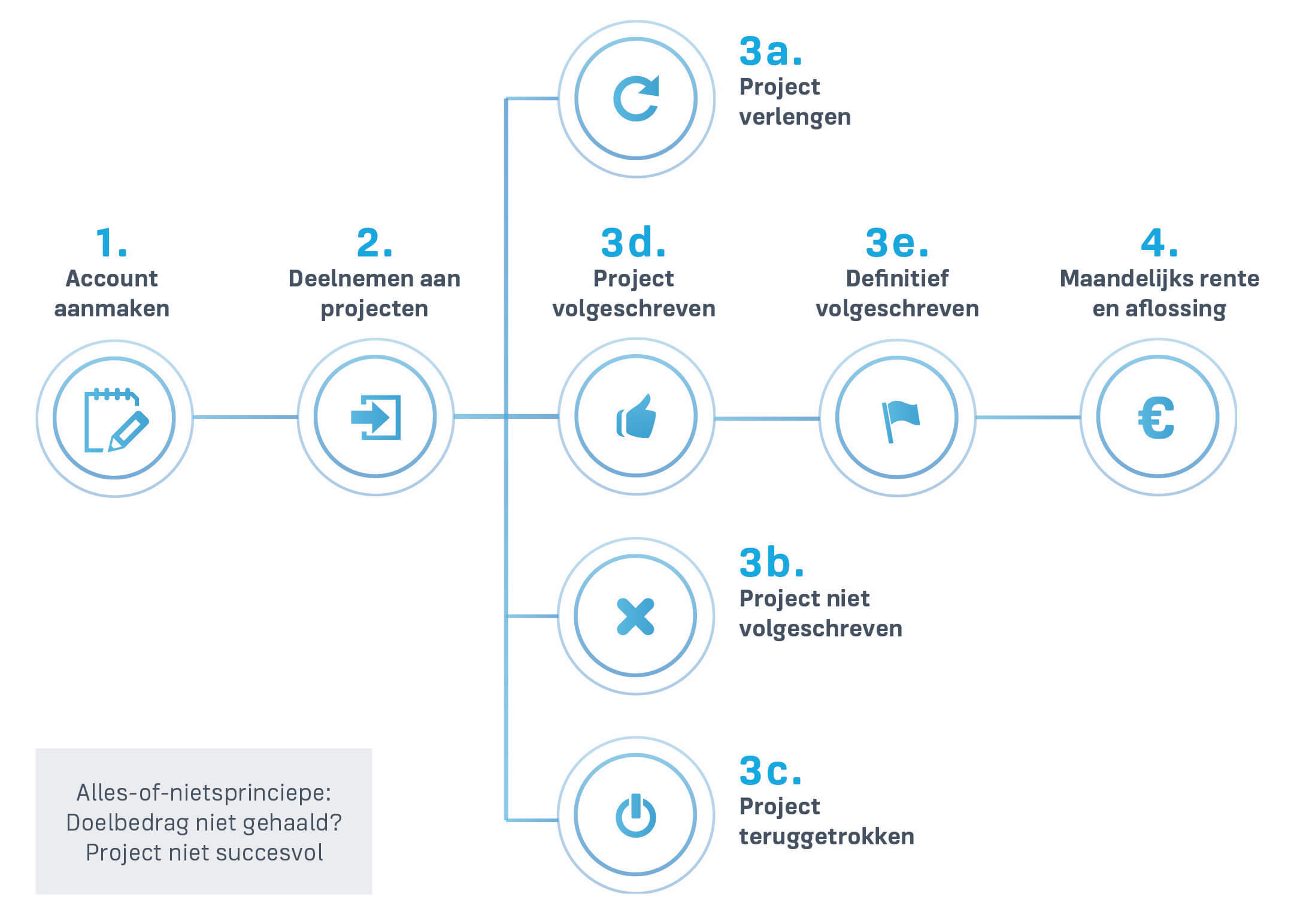 Crowdfunding-proces-investeerders1.jpg#a