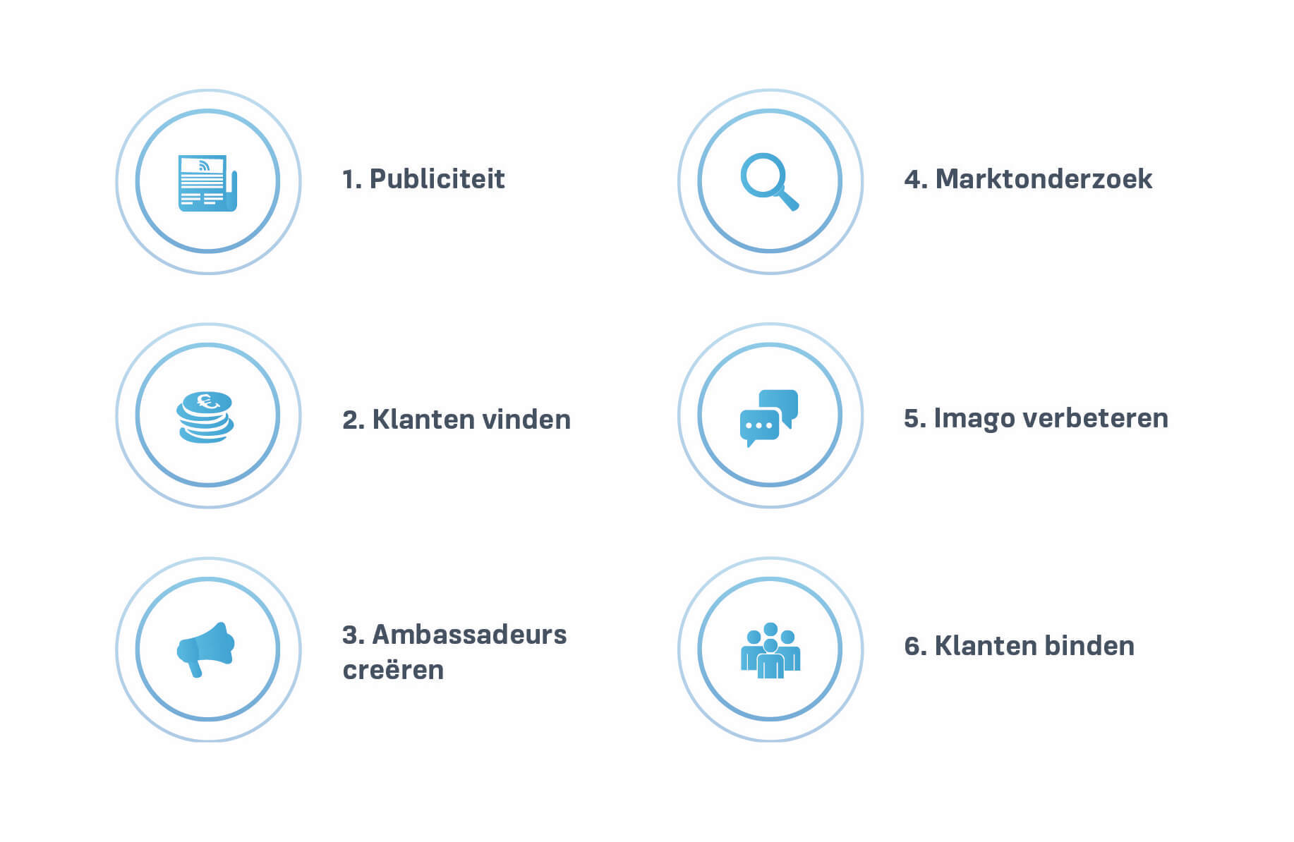 Marketingvoordelen Crowdfunding
